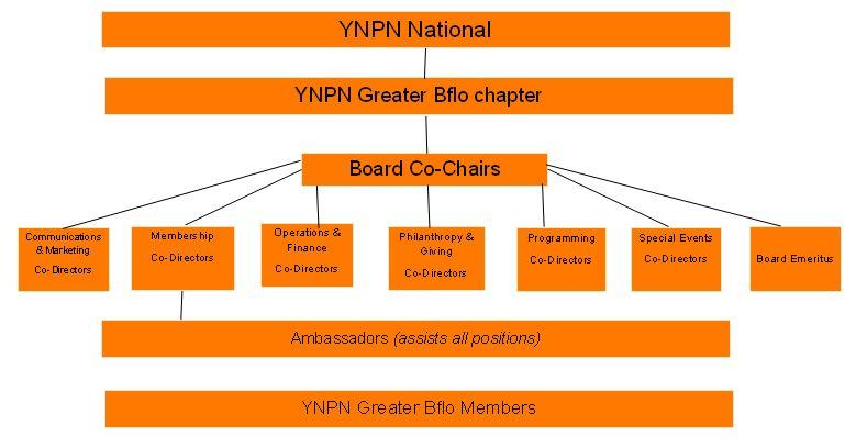 Memberhsip flow chart