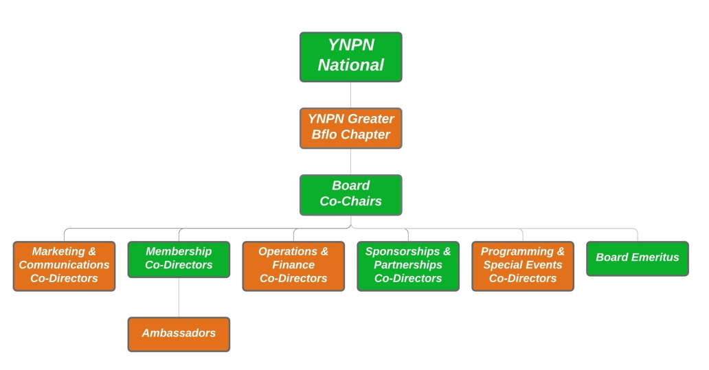YNPN Org Chart